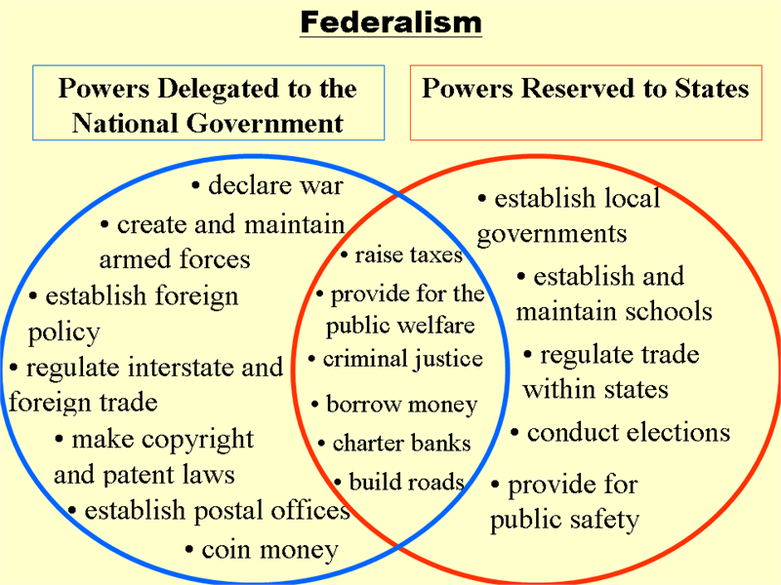 federalism in the united states venn diagram historymartinez s blog rh historymartinez wordpress com federalism activity venn diagram of government powers answers